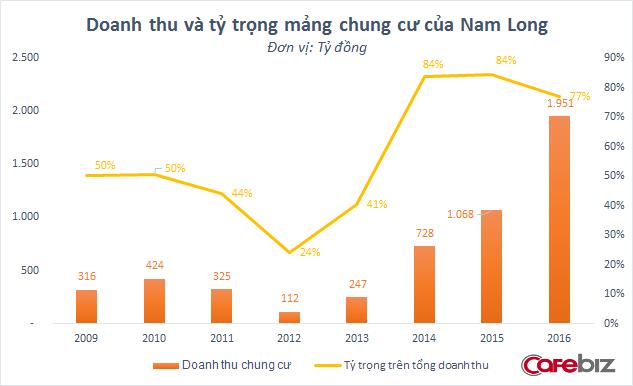 Sự gia tăng ấn tượng doanh thu chung cư của Nam Long từ năm 2012 tới nay