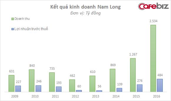 Kết quả hoạt động kinh doanh của Nam Long qua các năm