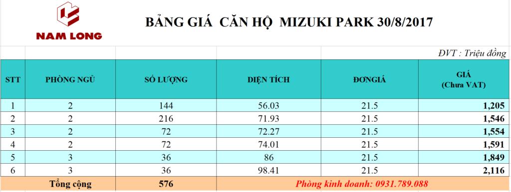 Bảng giá căn hộ Mizuki Park cập nhật mới nhất.