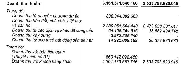 Doanh thu thuần của Nam Long trong năm 2017