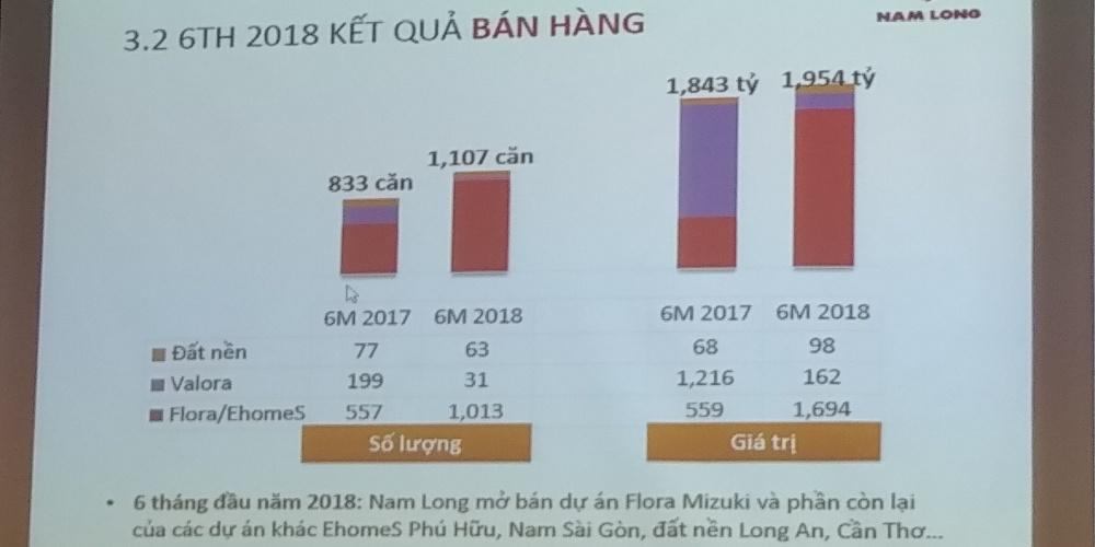 Kết quả bán hàng 6 tháng đầu năm của Nam Long
