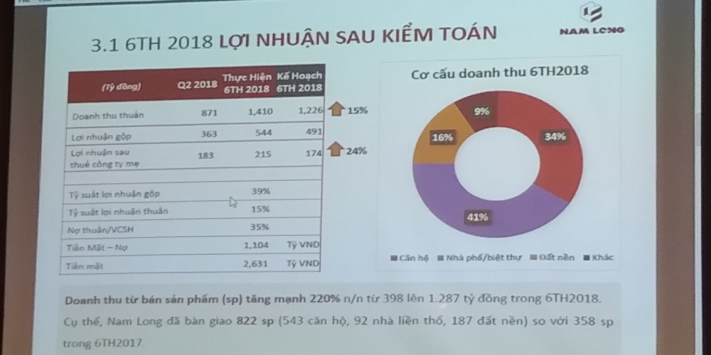Lợi nhuận 6 tháng của Nam Long tăng 24% so với kế hoạch.